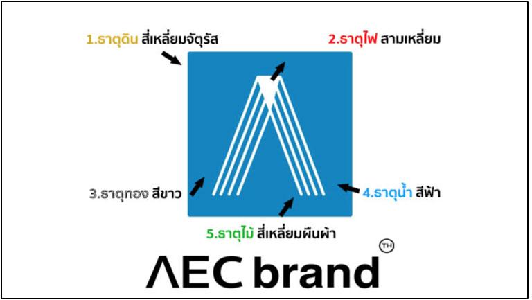 โลโก้บริษัท-ตามหลักฮวงจุ้ย-AEC-brand