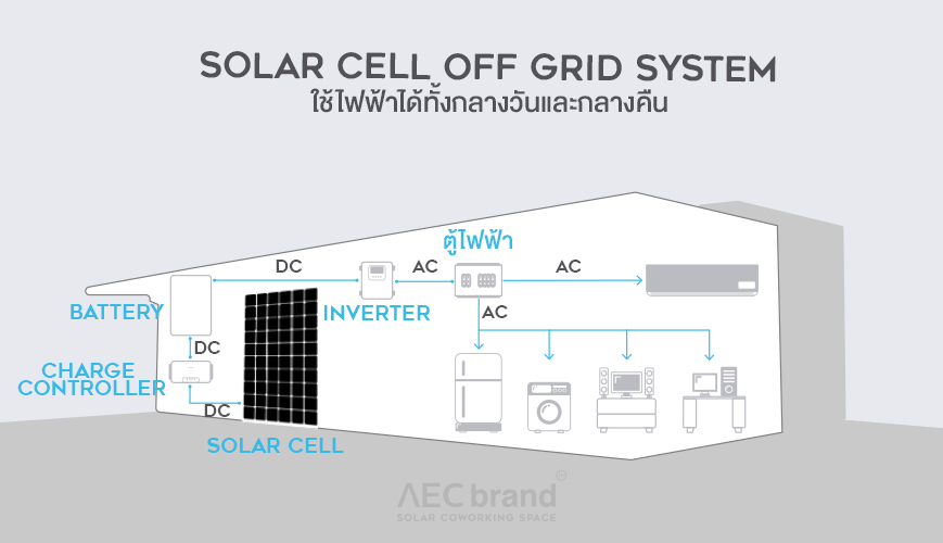 Solar Cell Off Grid 2