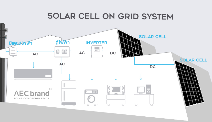 Solar Cell on grid 2